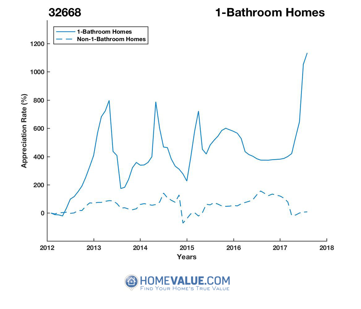 1 Bathroom Homes have appreciated 14.6x faster since 03/15/2015.