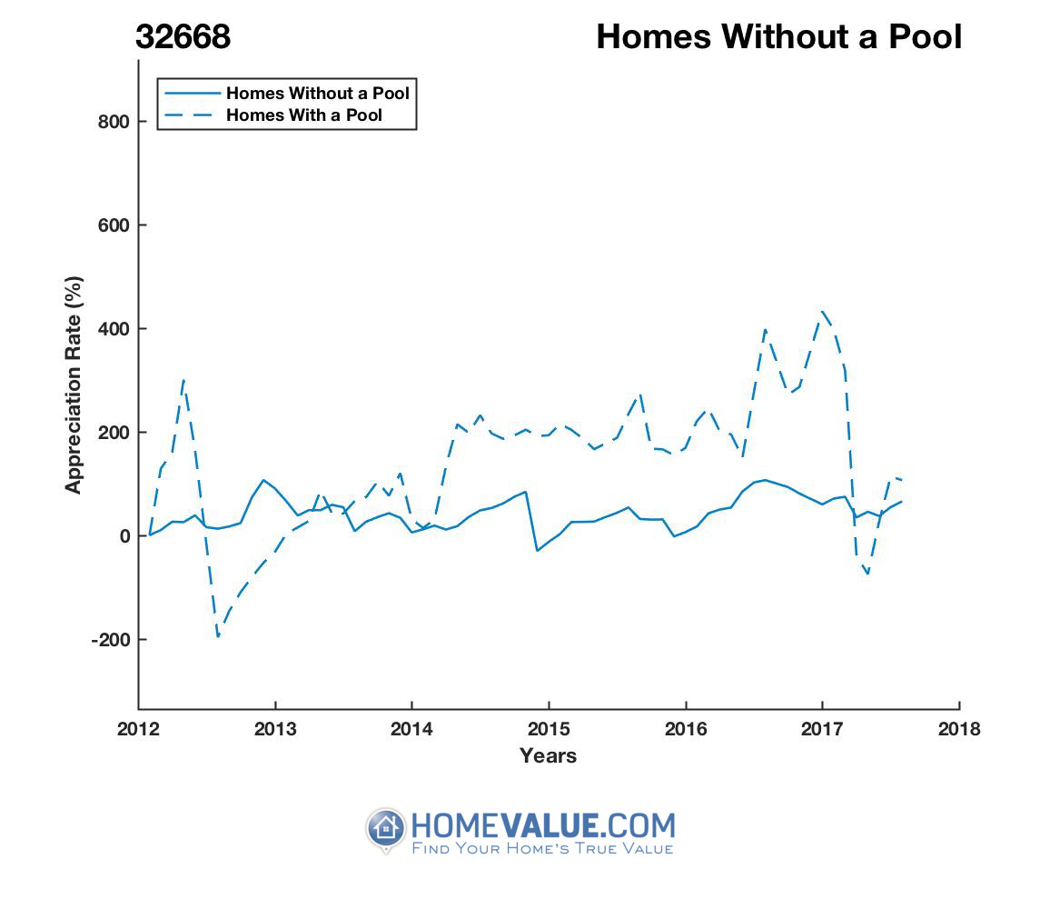 Homes Without A Pool Homes have appreciated 11.0x faster since 09/15/2012.