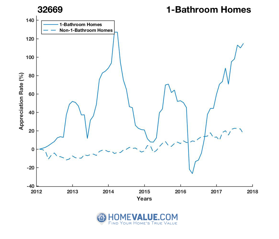 1 Bathroom Homes have appreciated 2.6x faster since 03/15/2016.