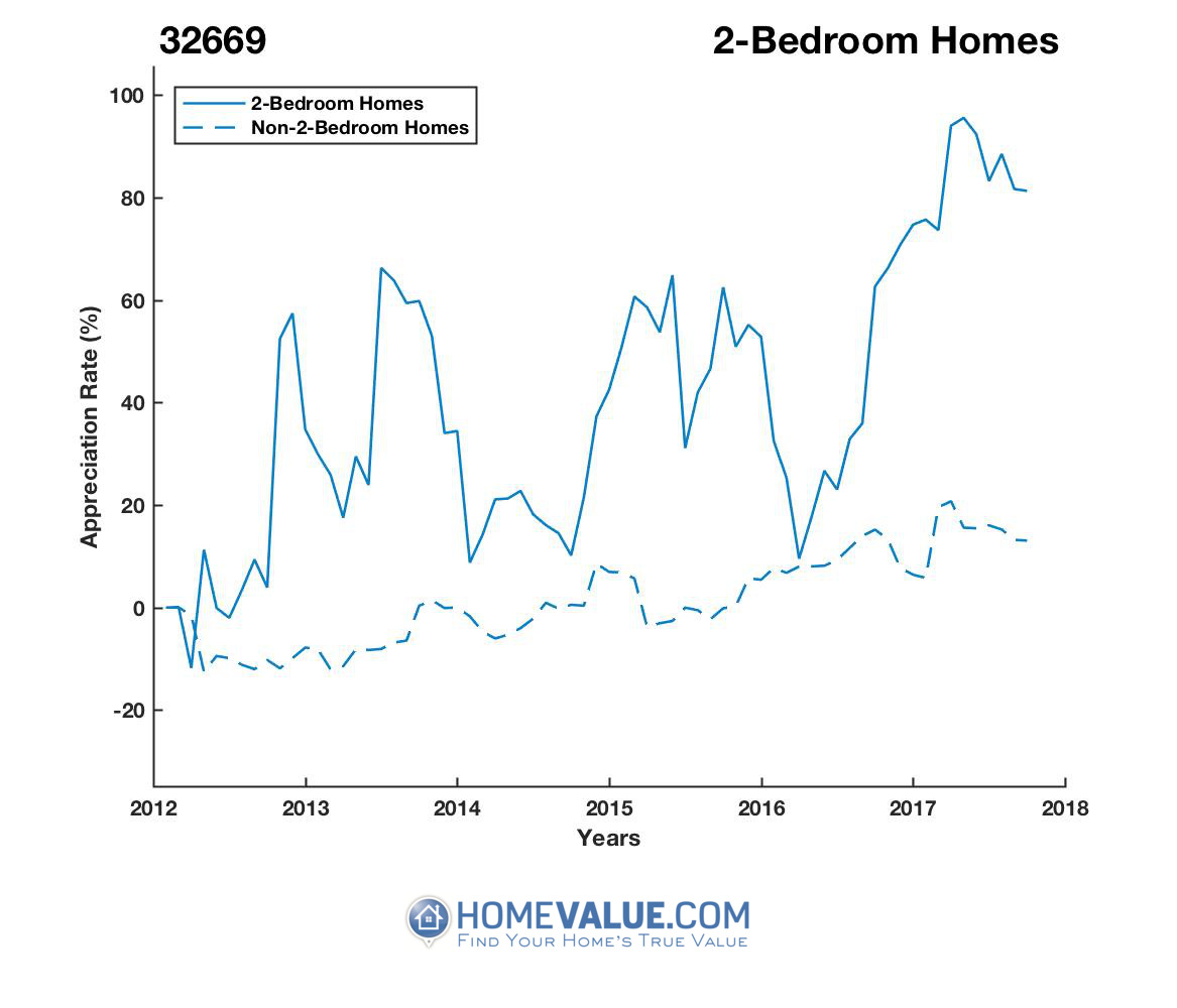 2 Bedrooms Homes have appreciated 91% faster since 03/15/2012.