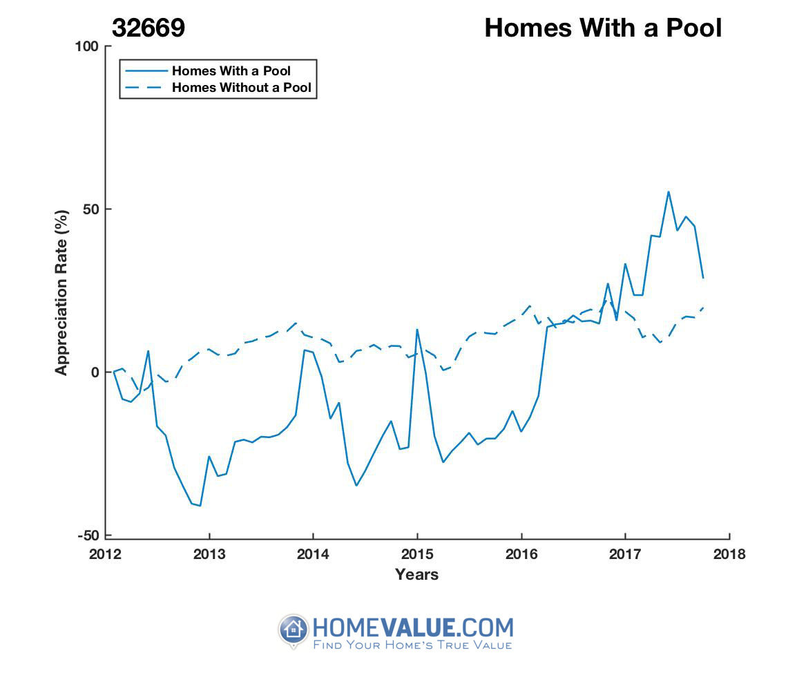 1 Homes With A Pool Homes have appreciated 81% faster since 09/15/2012.