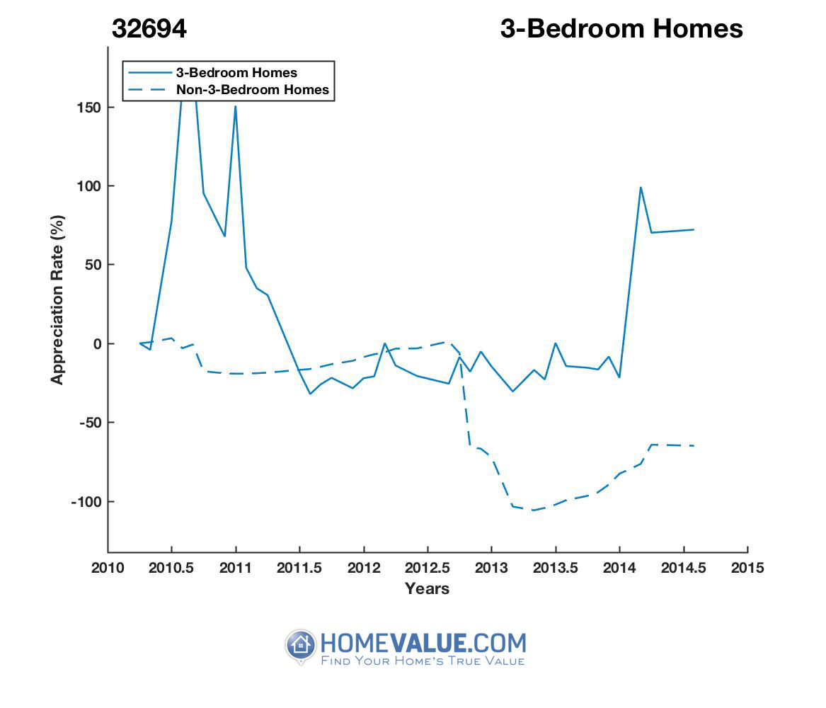 3 Bedrooms Homes have appreciated 6.6x faster since 08/15/2013.