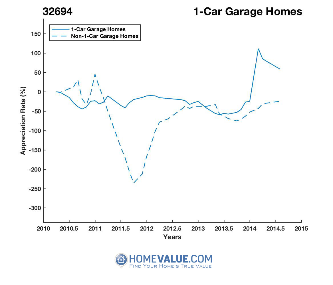 1 Car Garage Homes have appreciated 46.8x faster since 02/15/2012.