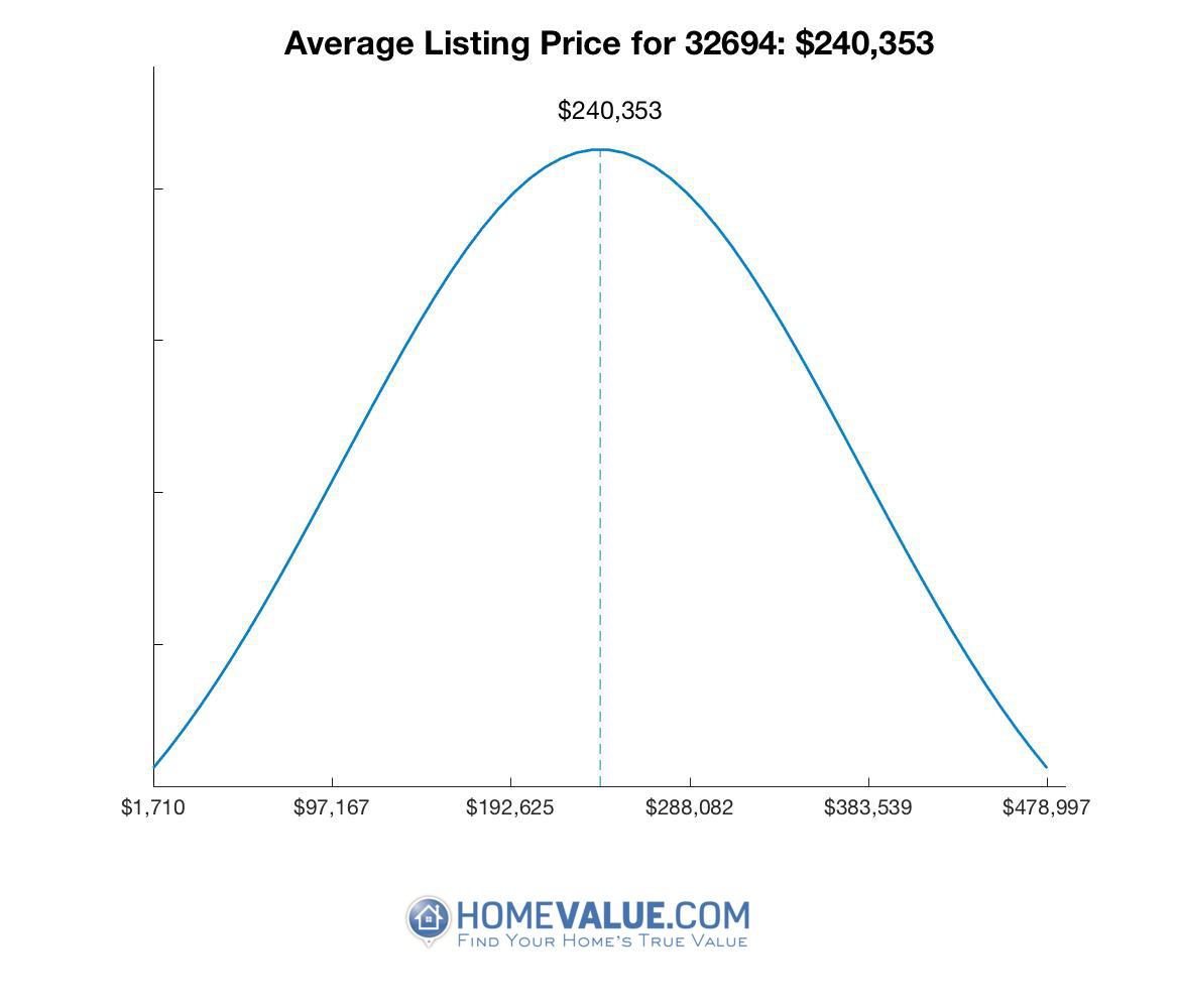 Average List Price 32694