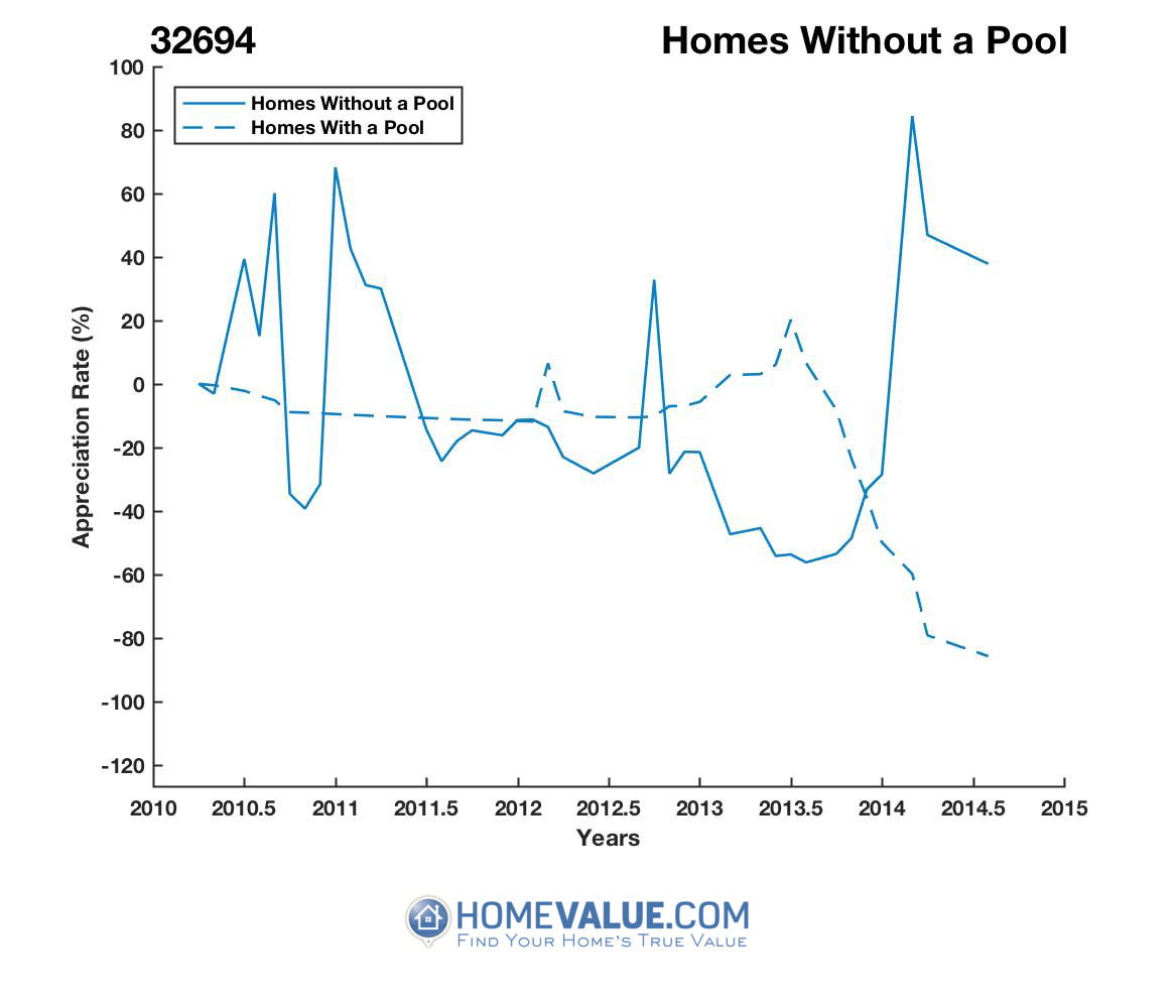 Homes Without A Pool Homes have appreciated 21.0x faster since 08/15/2014.
