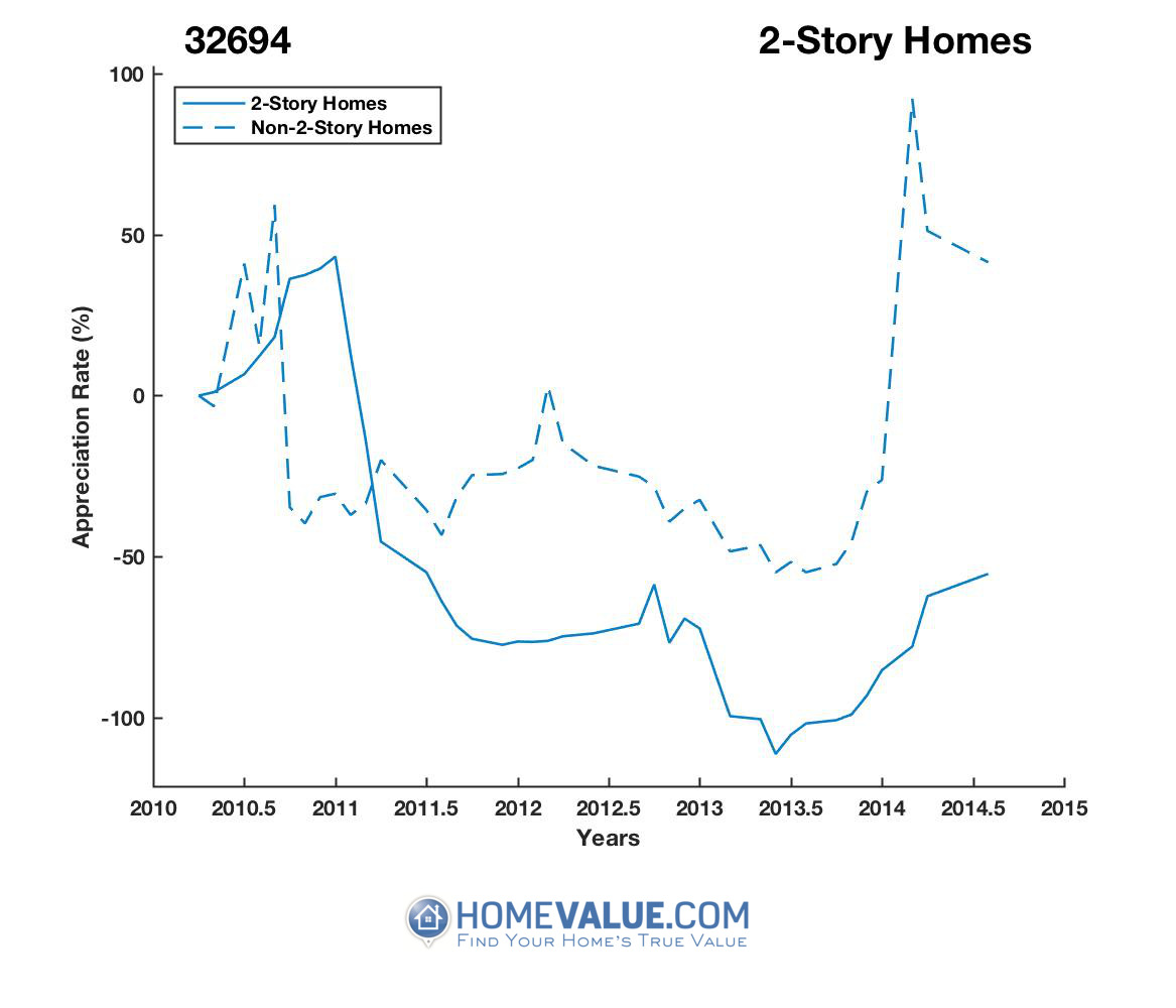2 Stories Homes have appreciated 168.6x faster since 02/15/2013.