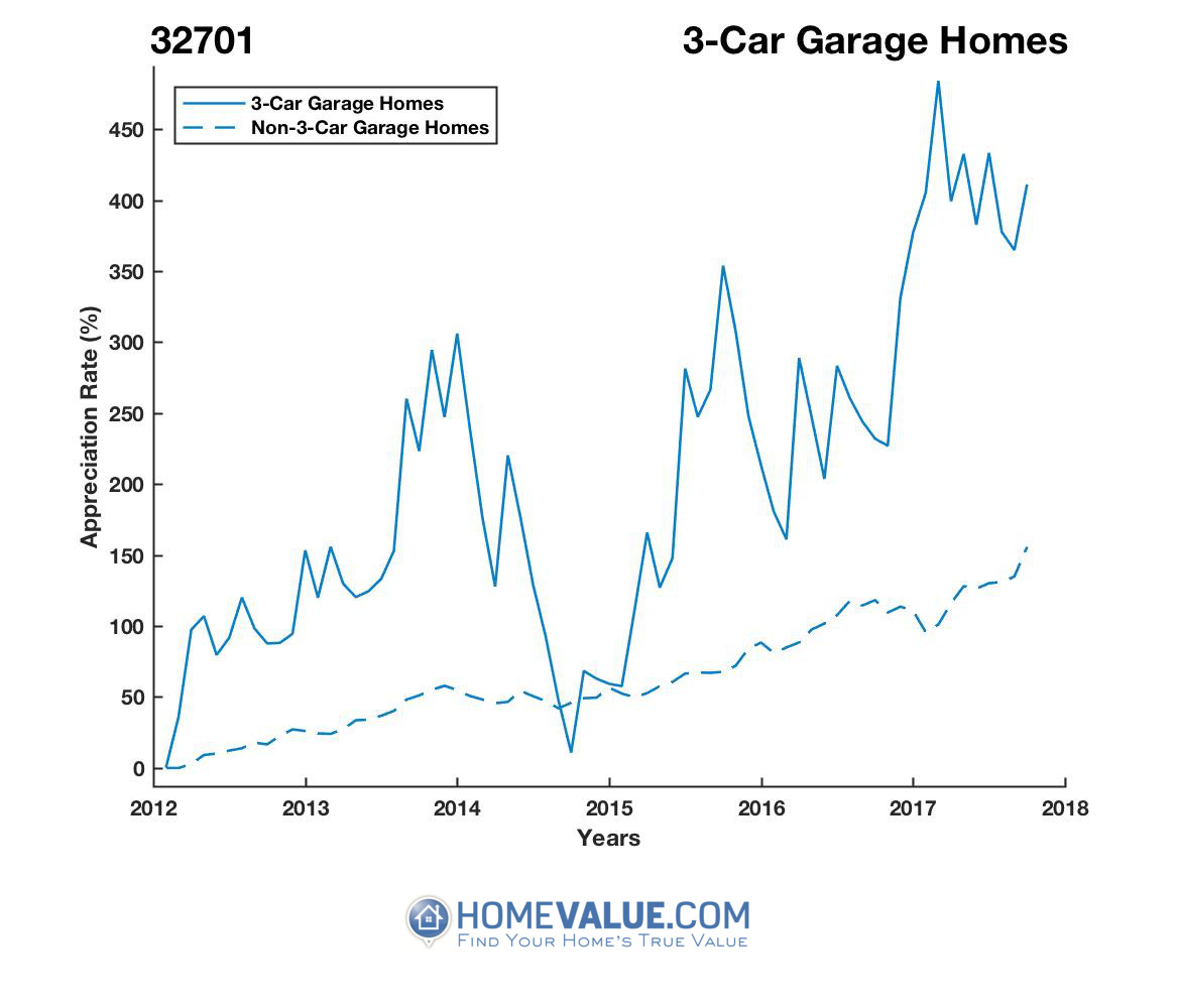 3 Car Garage Homes have appreciated 3.9x faster since 09/15/2014.