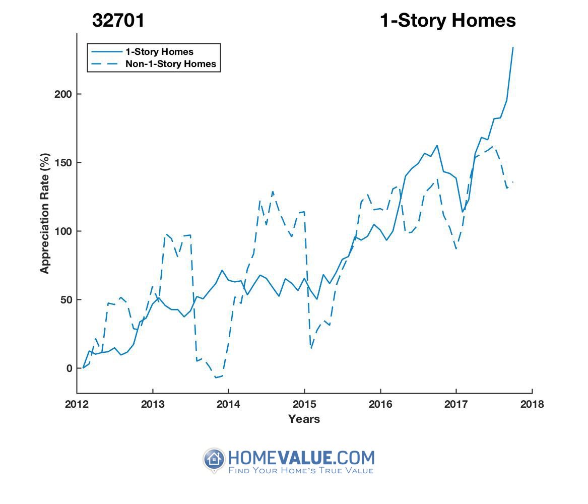 1 Story Homes have appreciated 2.1x faster since 03/15/2013.