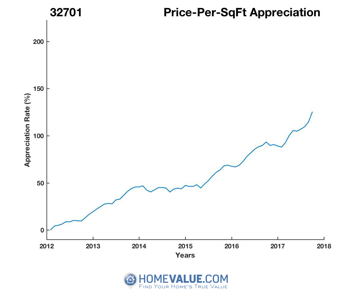 Average Price Per Sq.Ft. 32701