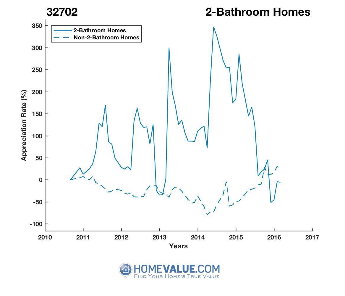 2 Bathrooms Homes have appreciated 248.5x faster since 03/15/2017.