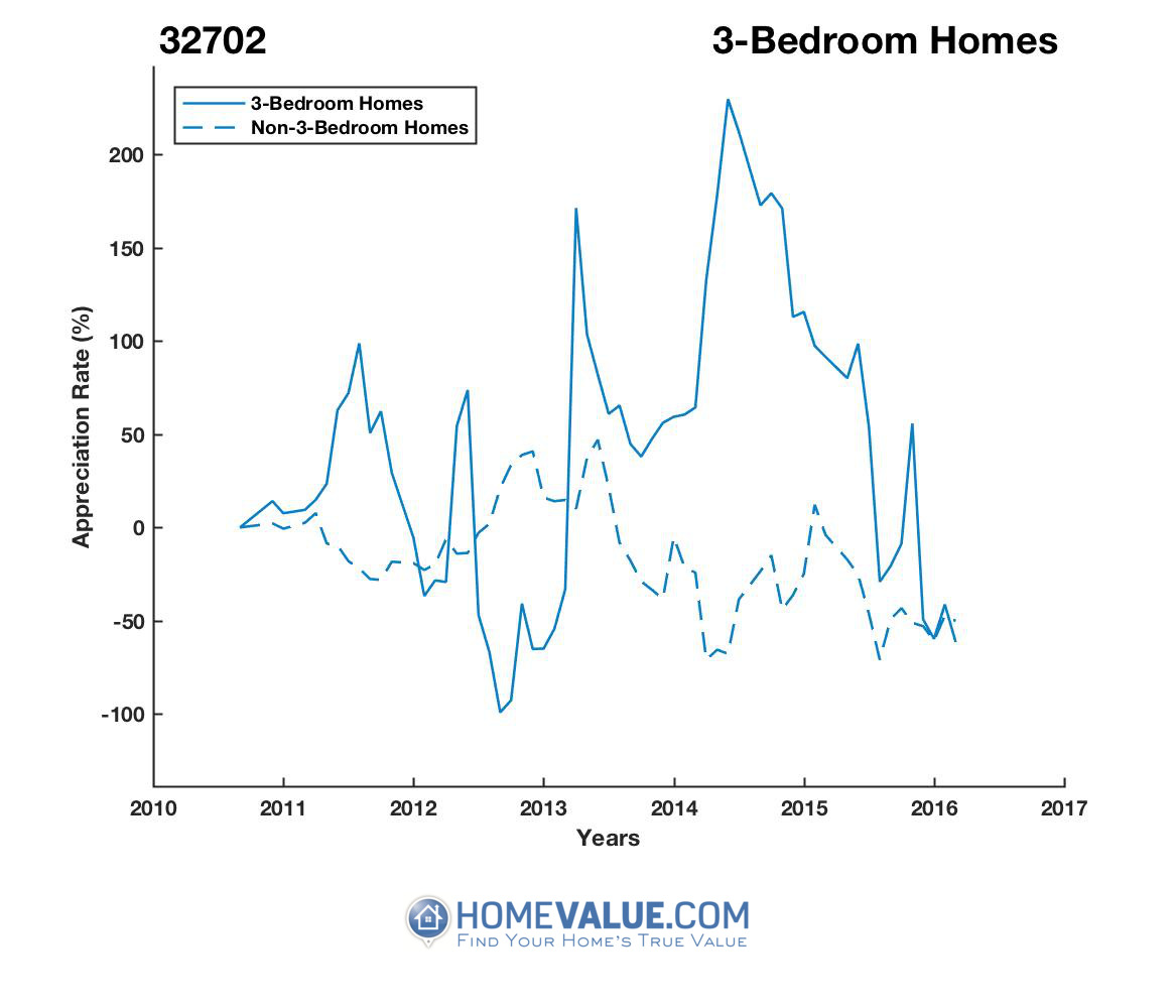 3 Bedrooms Homes have appreciated 24.0x faster since 09/15/2012.