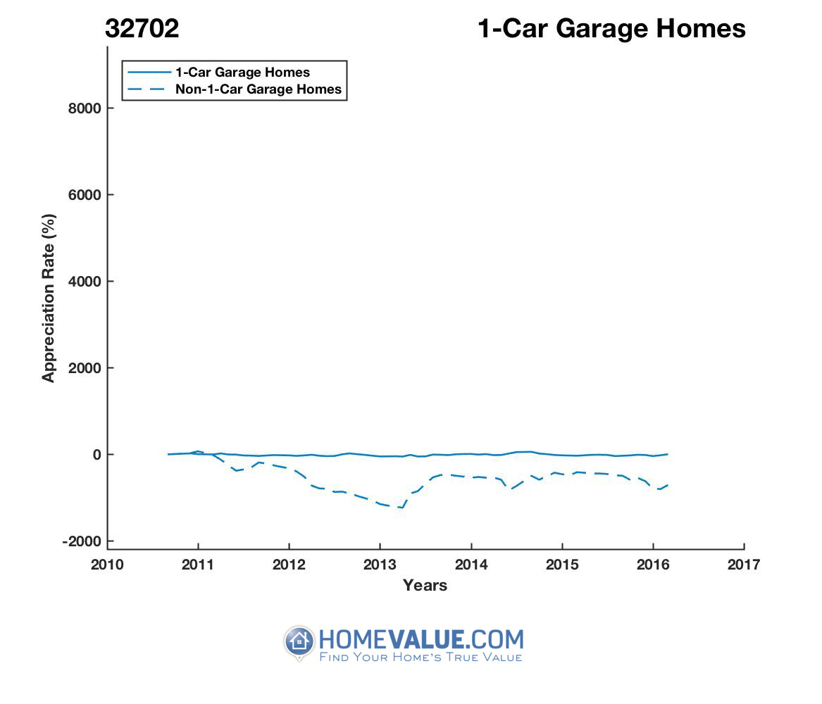 1 Car Garage Homes have appreciated 4.3x faster since 09/15/2013.