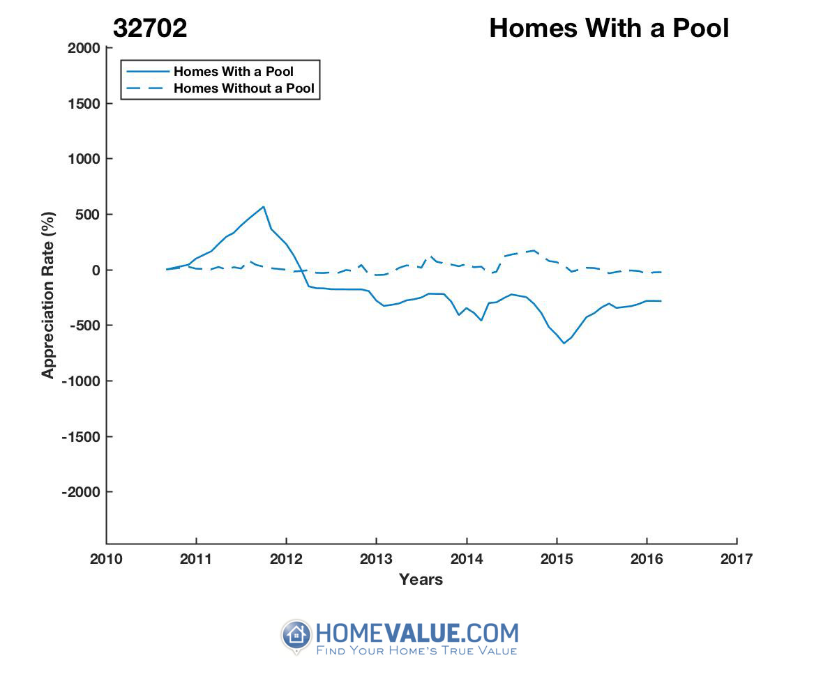 1 Homes With A Pool Homes have appreciated 13.8x faster since 03/15/2012.