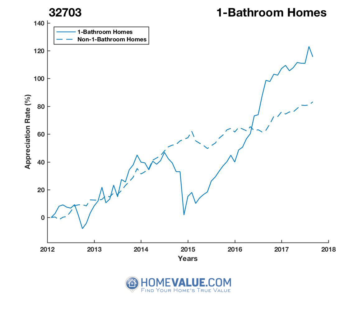 1 Bathroom Homes have appreciated 69% faster since 03/15/2015.