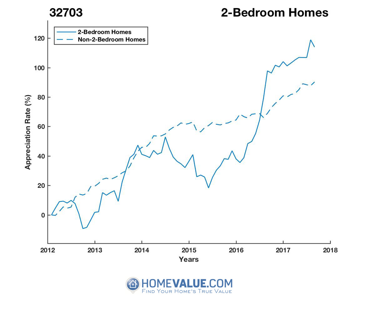 2 Bedrooms Homes have appreciated 73% faster since 09/15/2012.