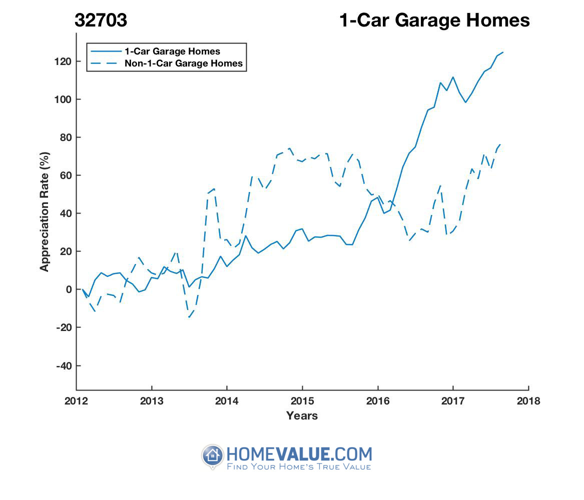 1 Car Garage Homes have appreciated 2.1x faster since 09/15/2013.