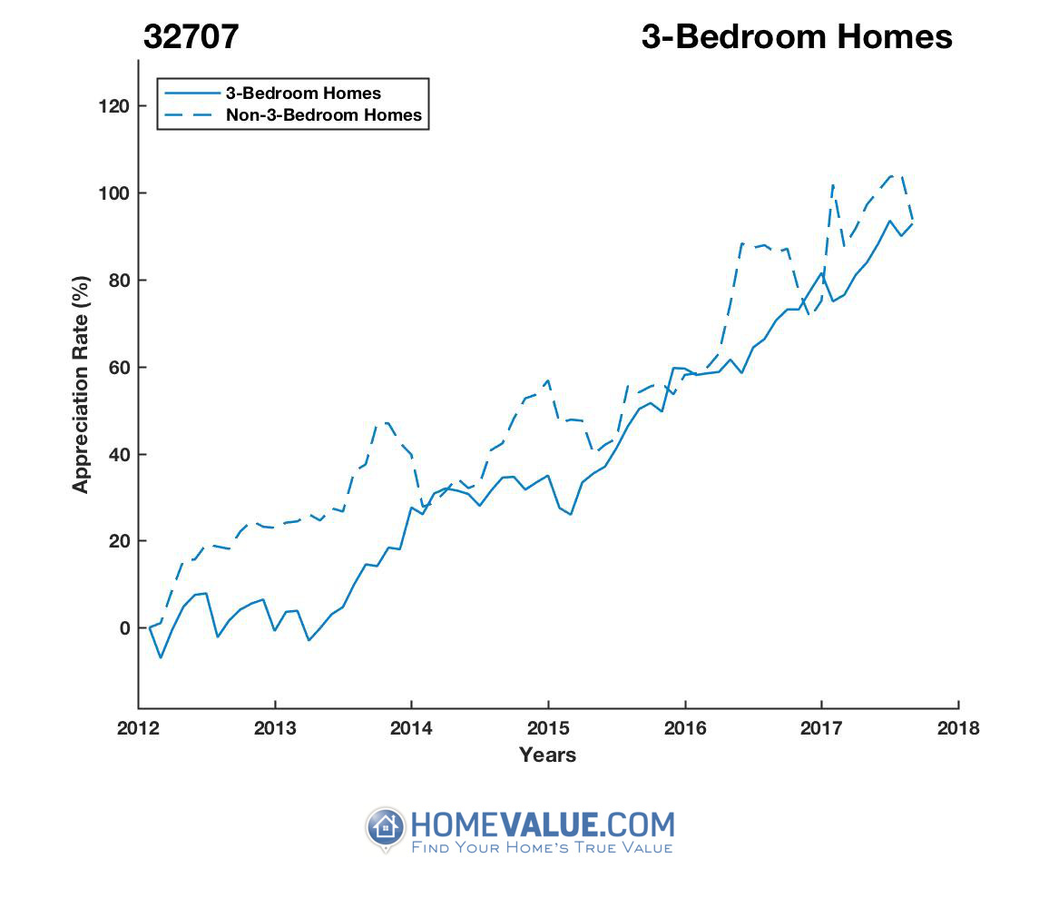 3 Bedrooms Homes have appreciated 48% faster since 03/15/2013.