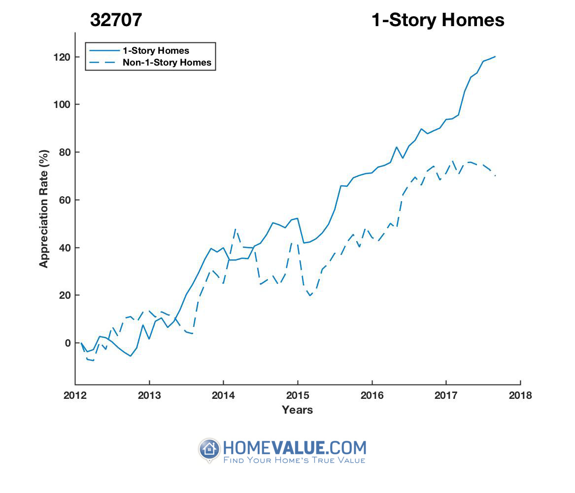 1 Story Homes have appreciated 78% faster since 09/15/2012.