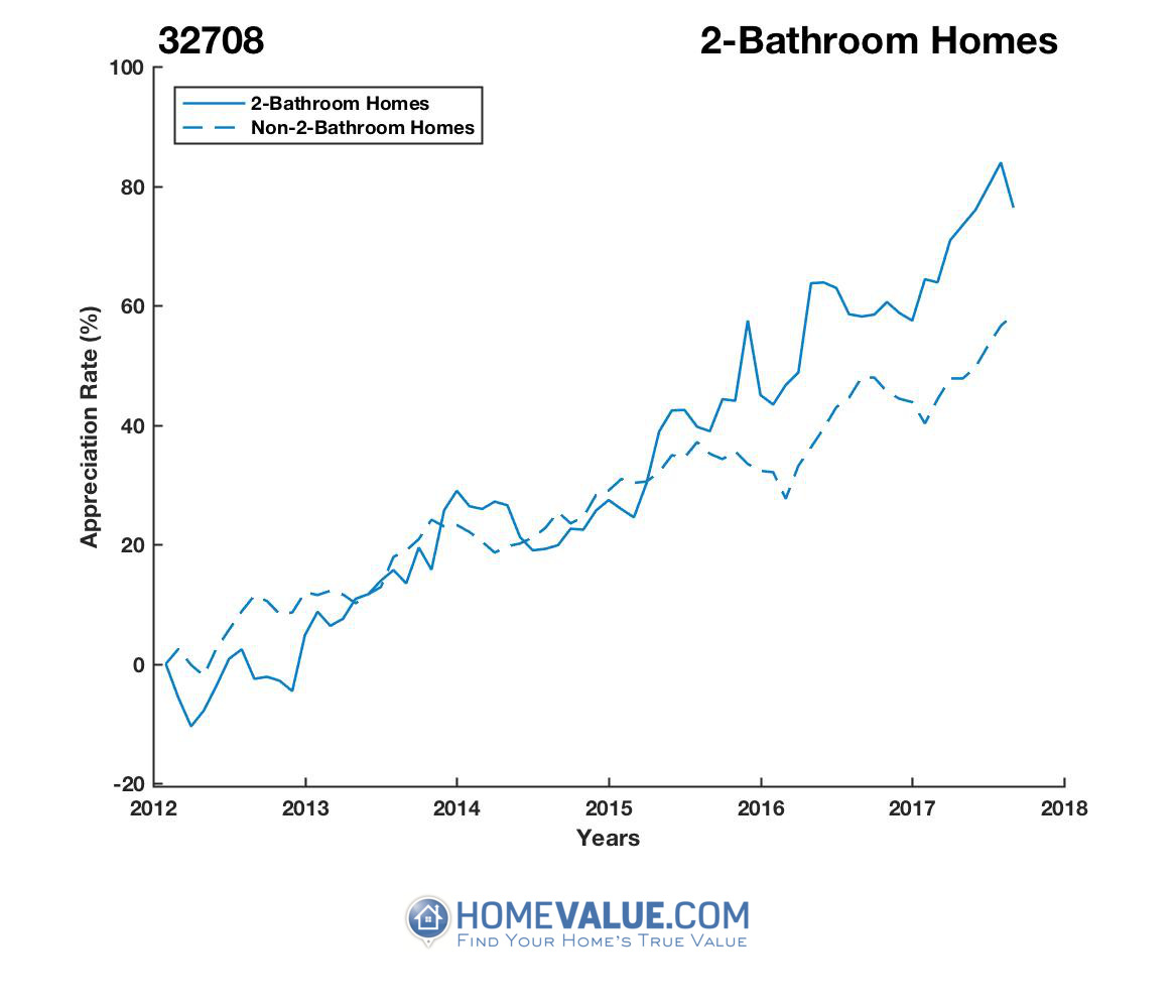 2 Bathrooms Homes have appreciated 38% faster since 03/15/2012.