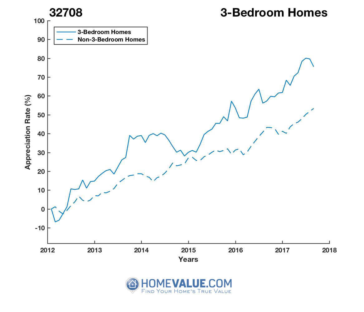 3 Bedrooms Homes have appreciated 33% faster since 03/15/2012.