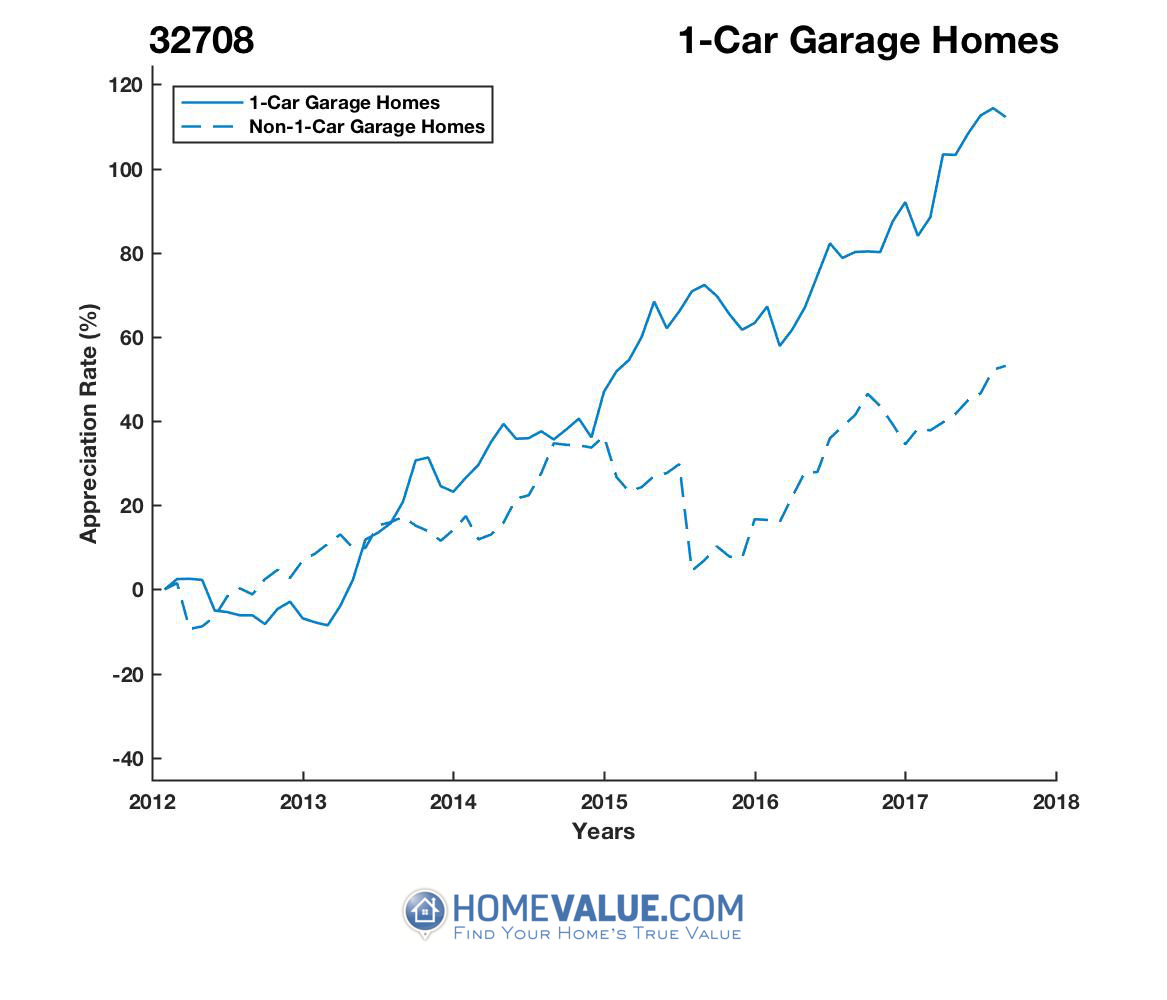 1 Car Garage Homes have appreciated 82% faster since 03/15/2013.