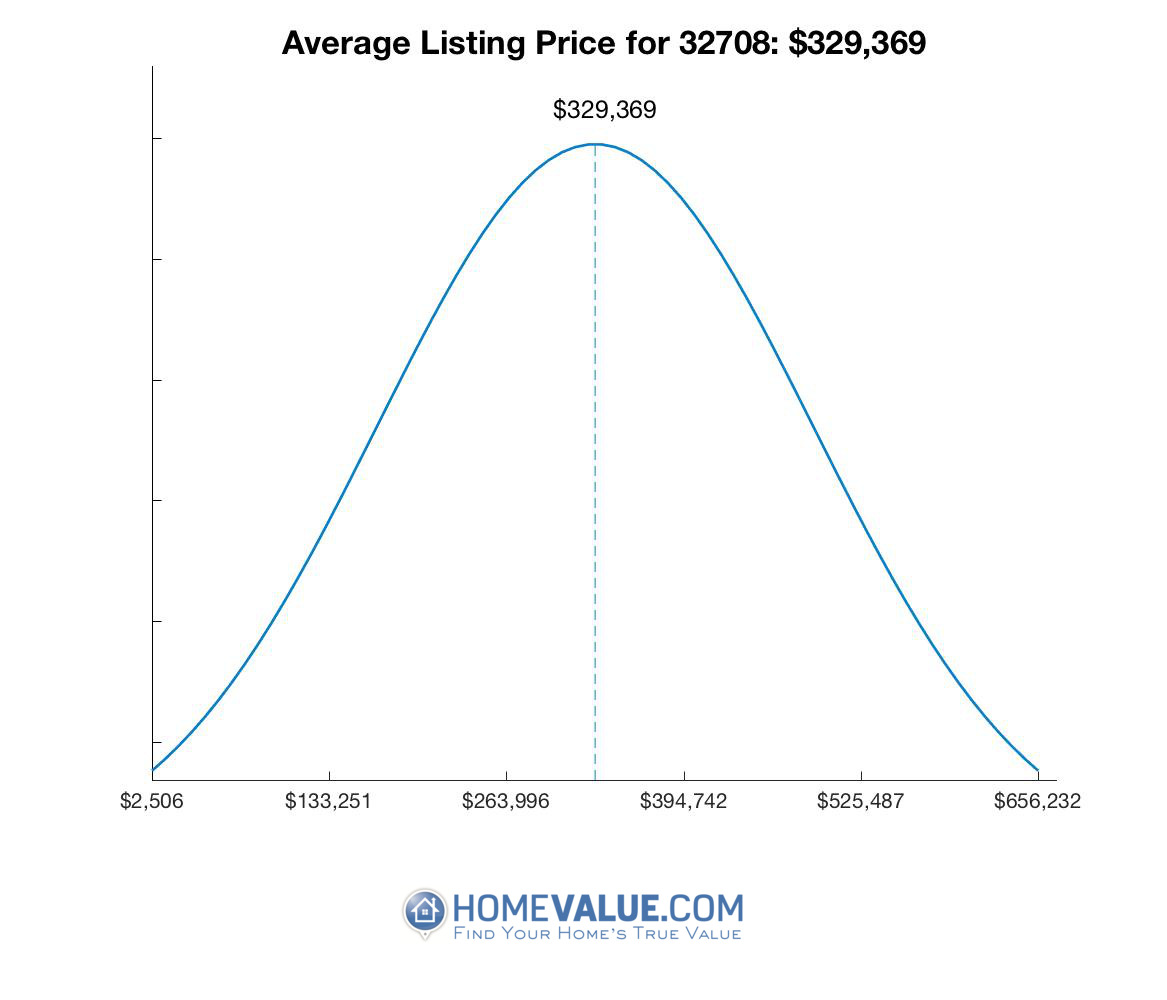 Average List Price 32708
