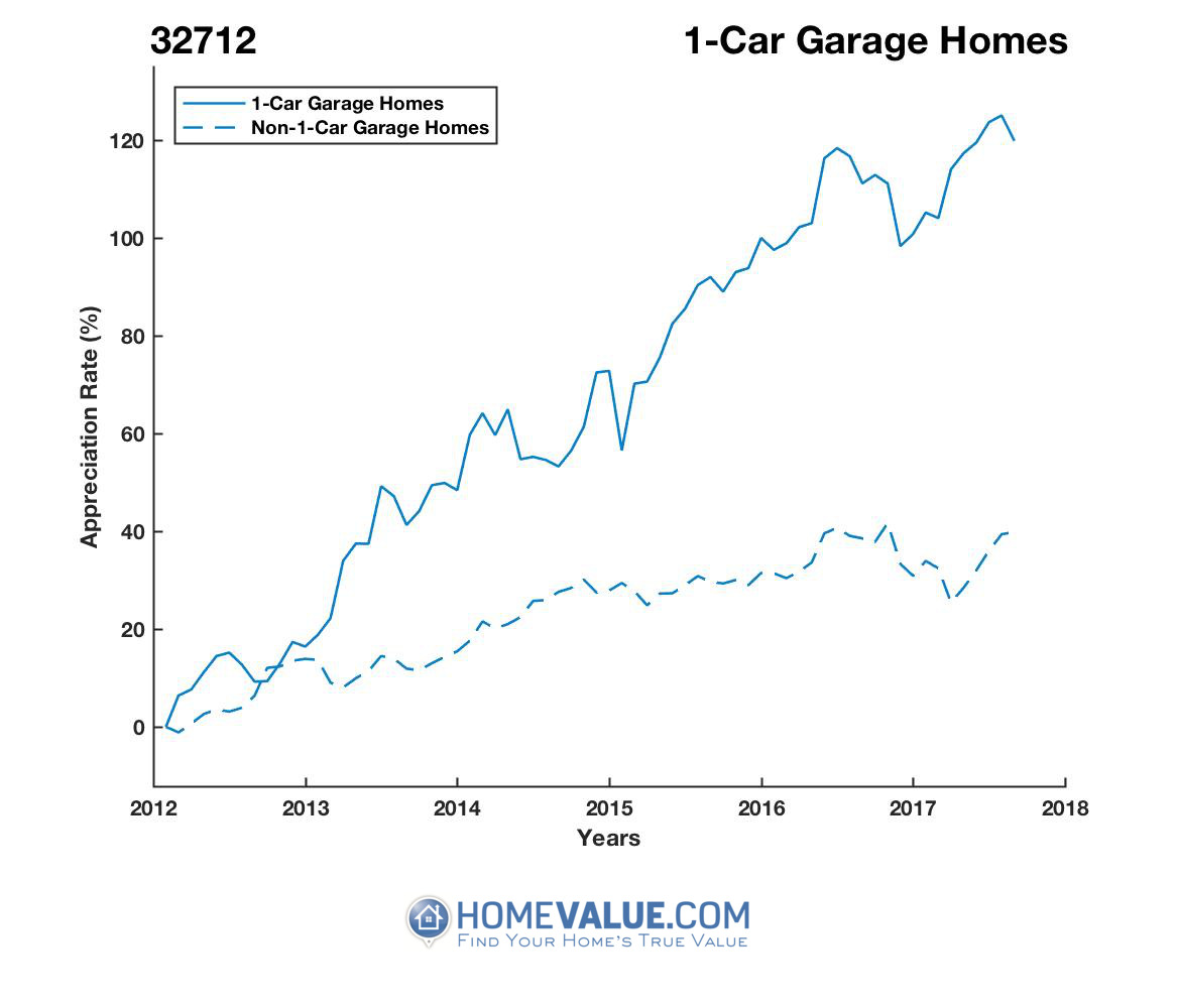 1 Car Garage Homes have appreciated 70% faster since 09/15/2012.