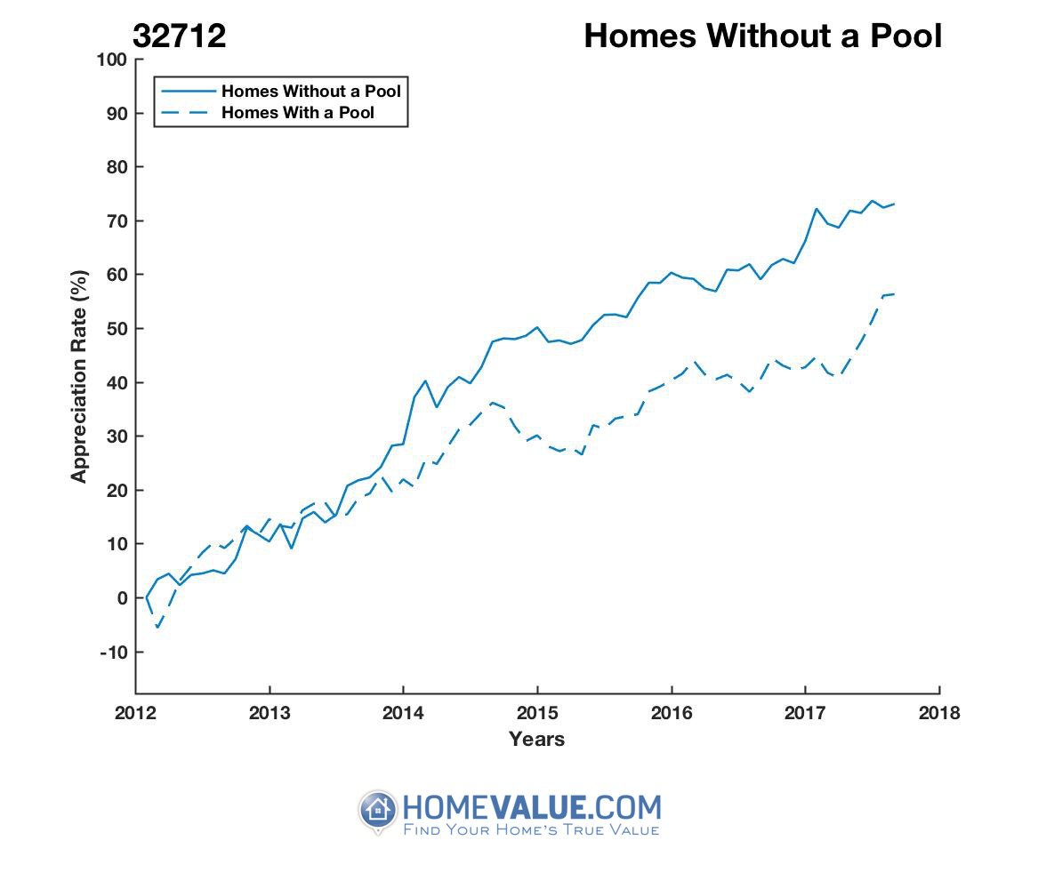 Homes Without A Pool Homes have appreciated 24% faster since 09/15/2012.