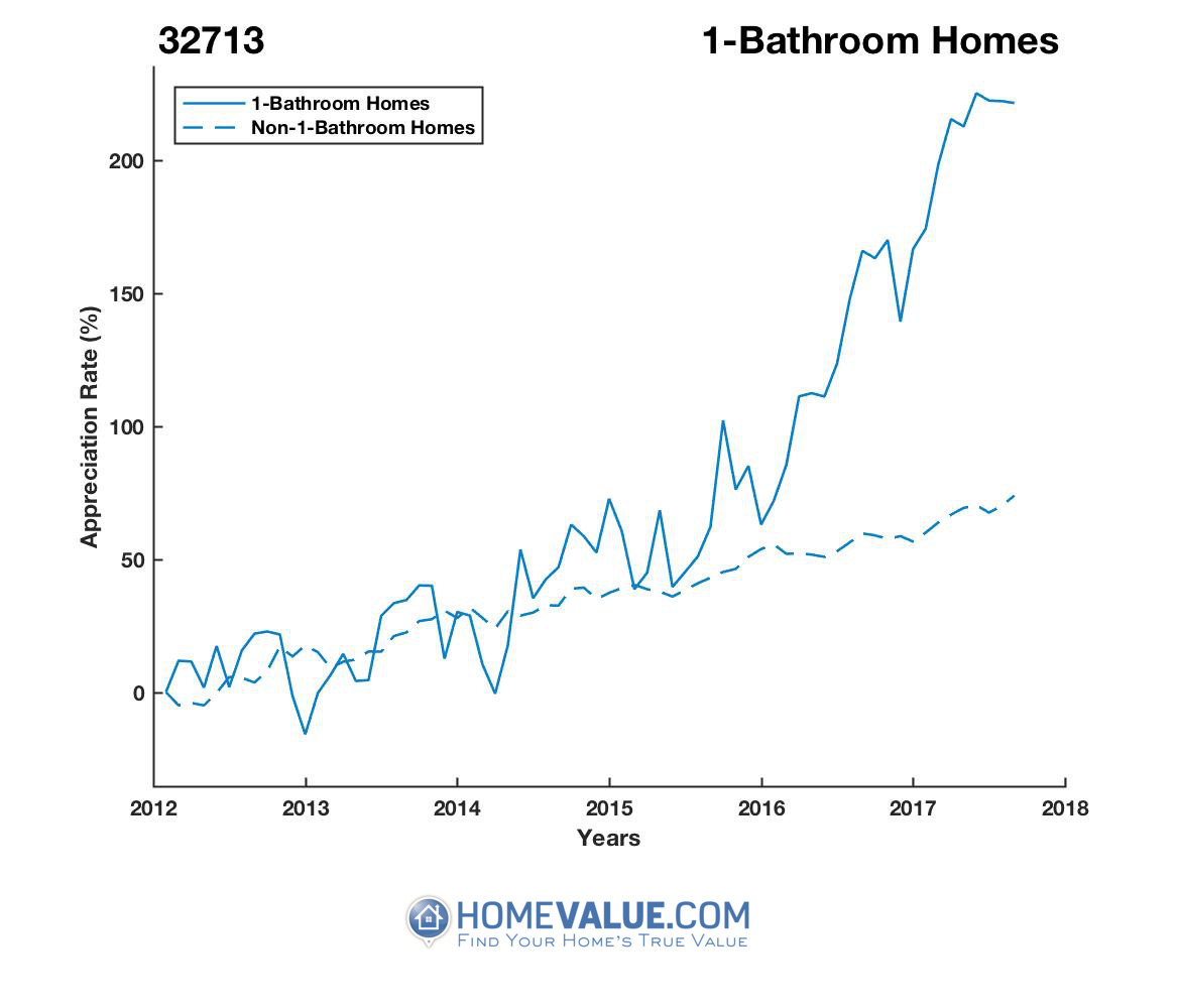 1 Bathroom Homes have appreciated 2.9x faster since 03/15/2014.