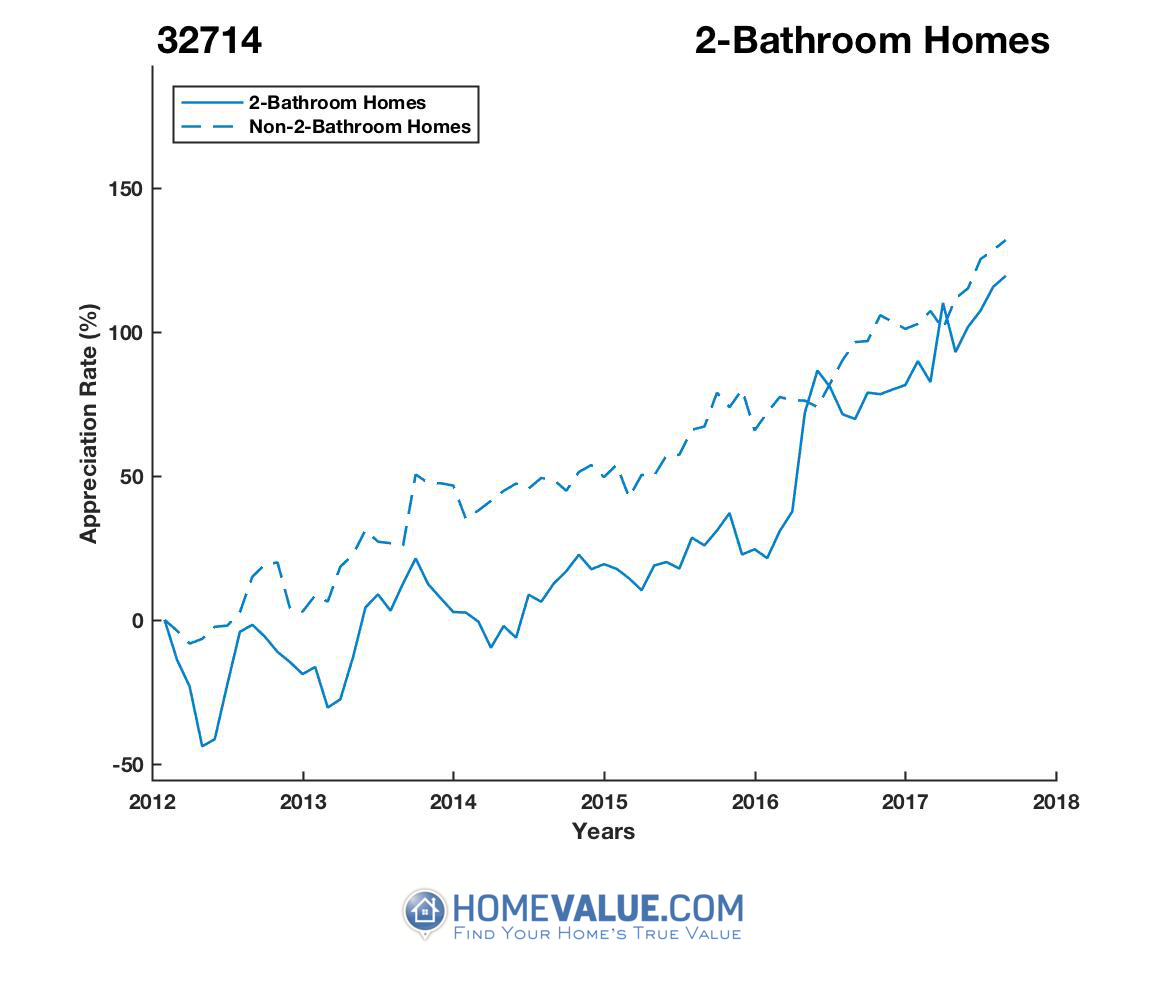 2 Bathrooms Homes have appreciated 98% faster since 03/15/2013.