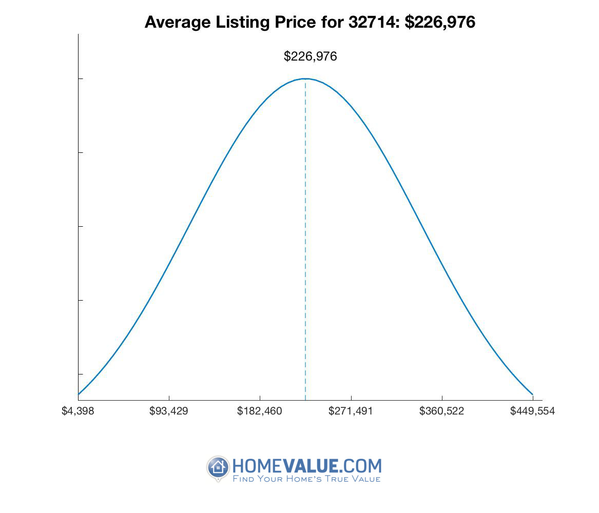 Average List Price 32714