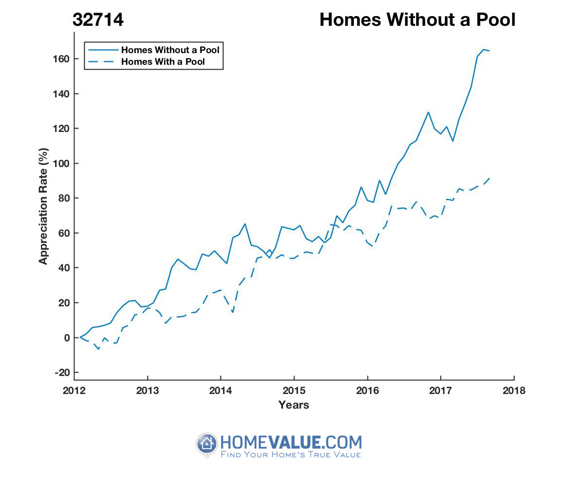 Homes Without A Pool Homes have appreciated 38% faster since 03/15/2012.