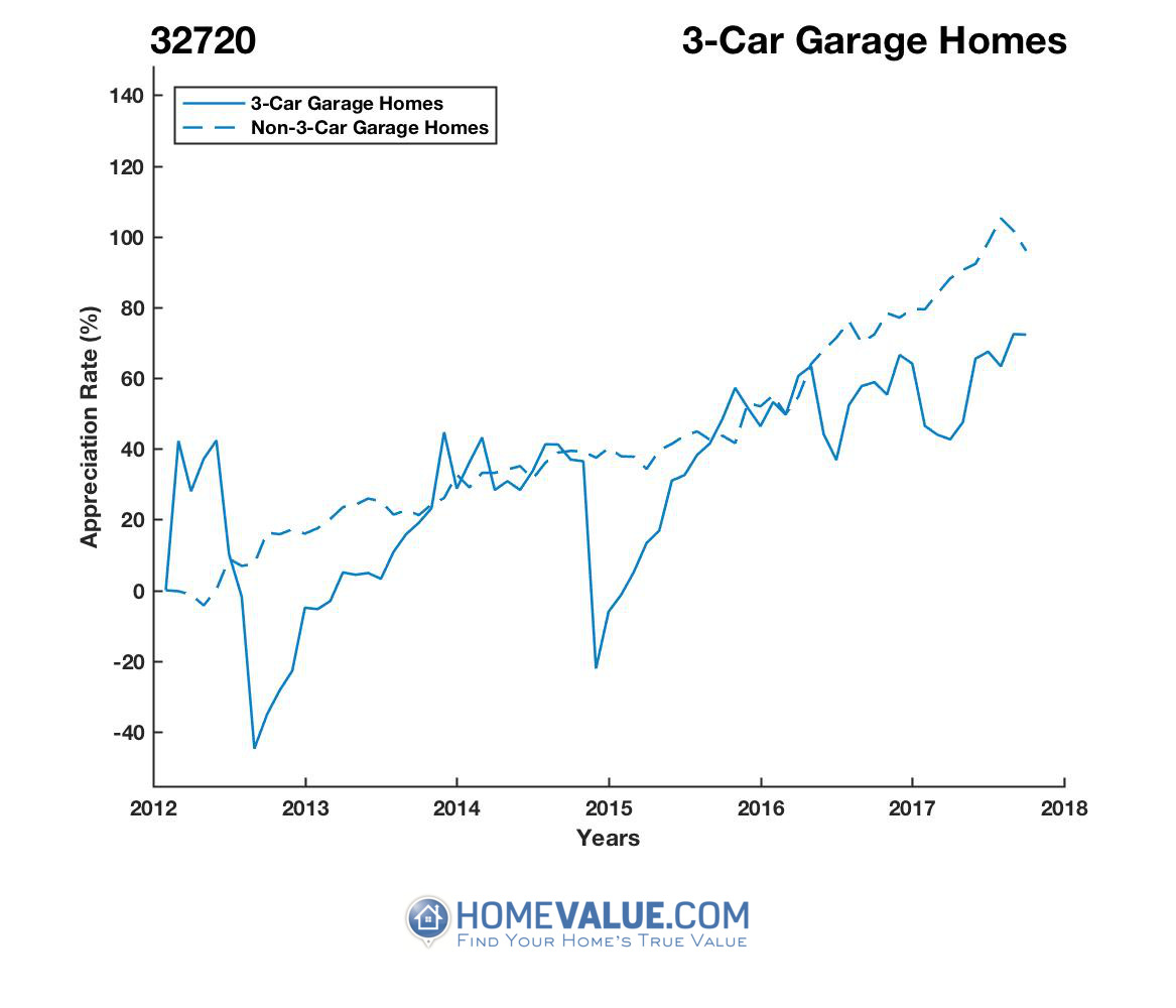 3 Car Garage Homes have appreciated 98% faster since 09/15/2012.