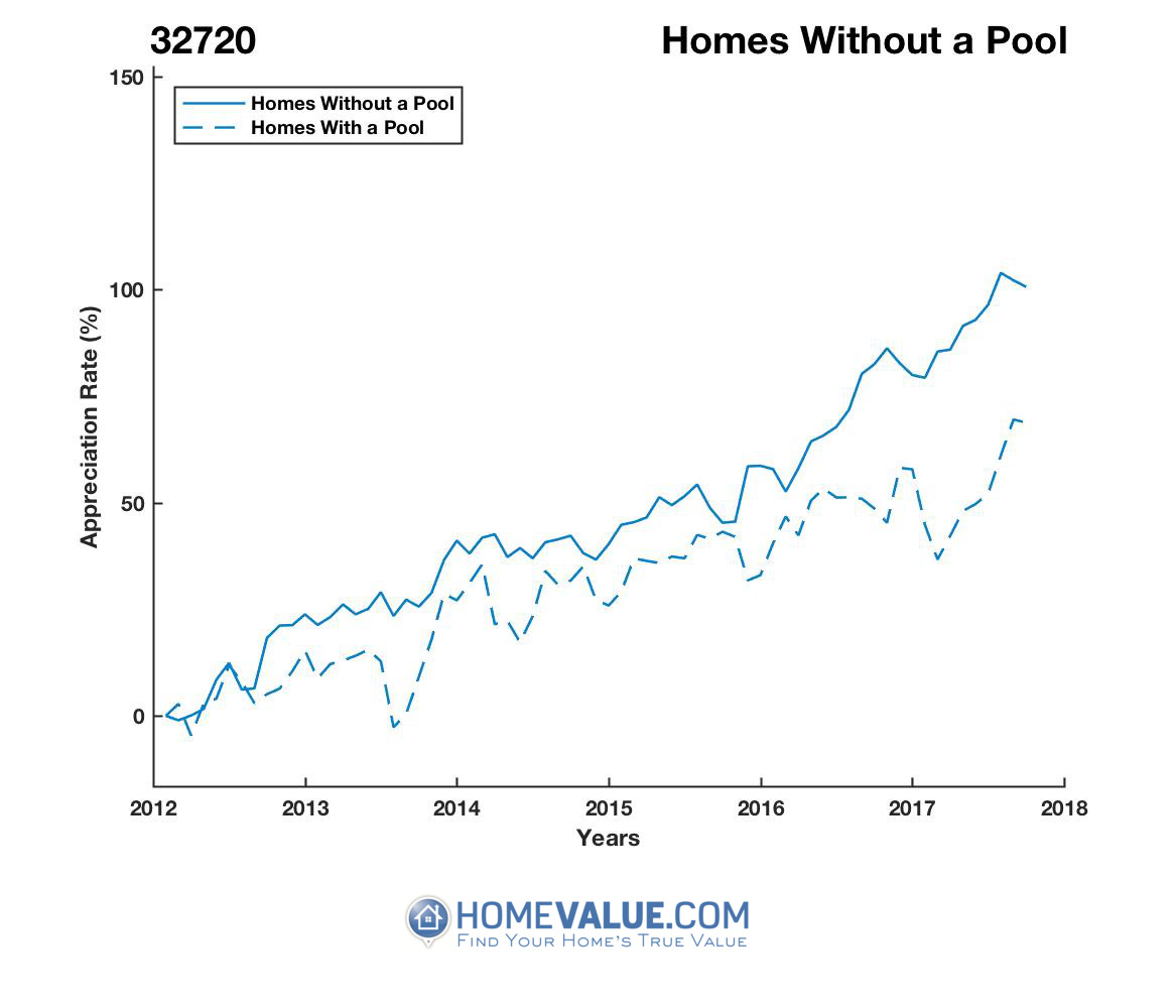 Homes Without A Pool Homes have appreciated 20% faster since 09/15/2015.