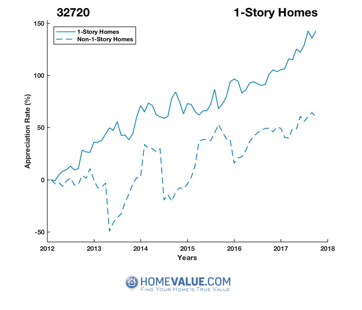 1 Story Homes have appreciated 68% faster since 03/15/2012.