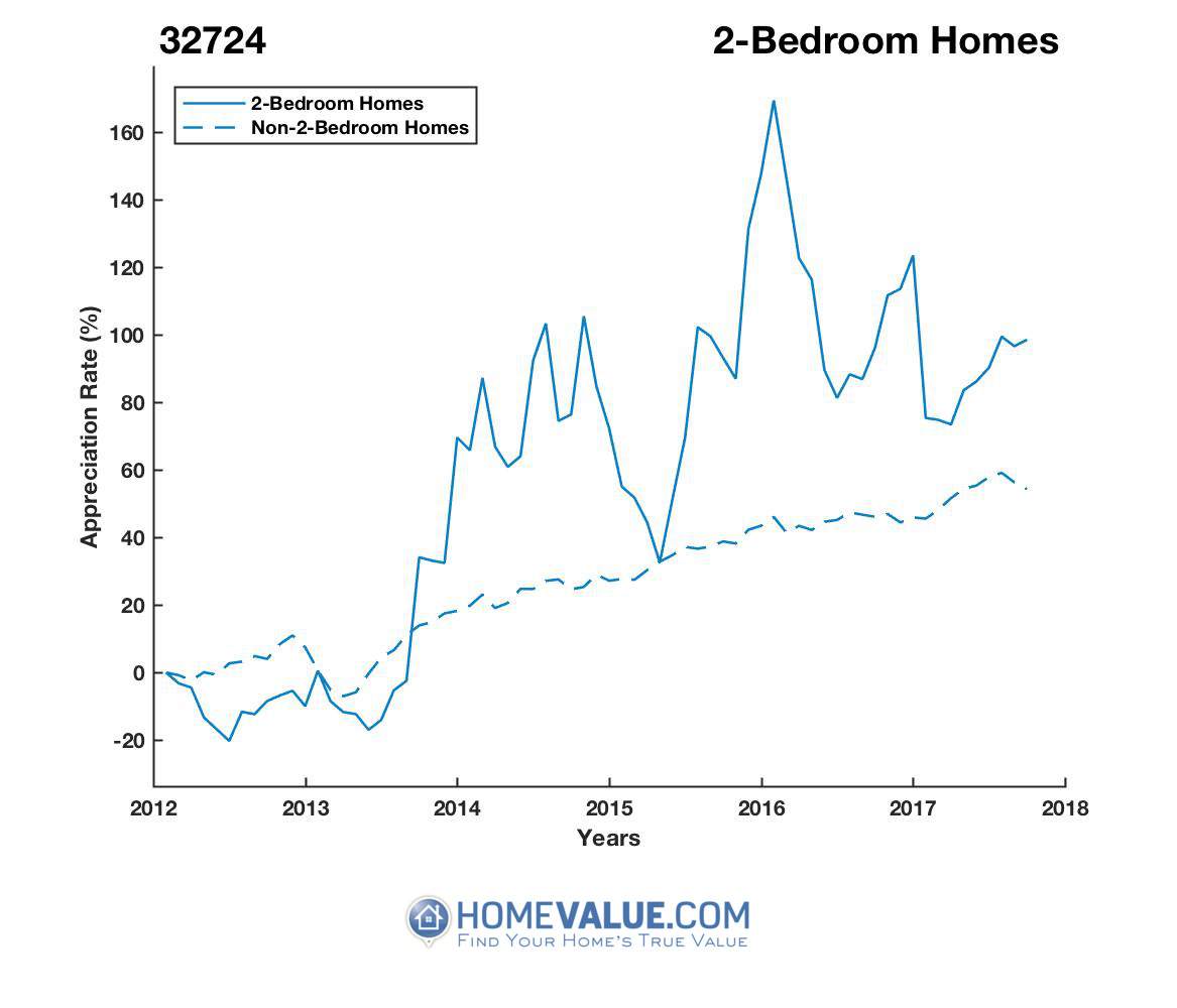 2 Bedrooms Homes have appreciated 69% faster since 09/15/2012.