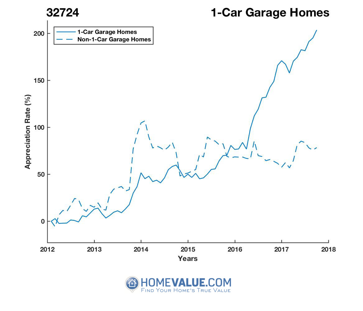 1 Car Garage Homes have appreciated 2.4x faster since 03/15/2012.