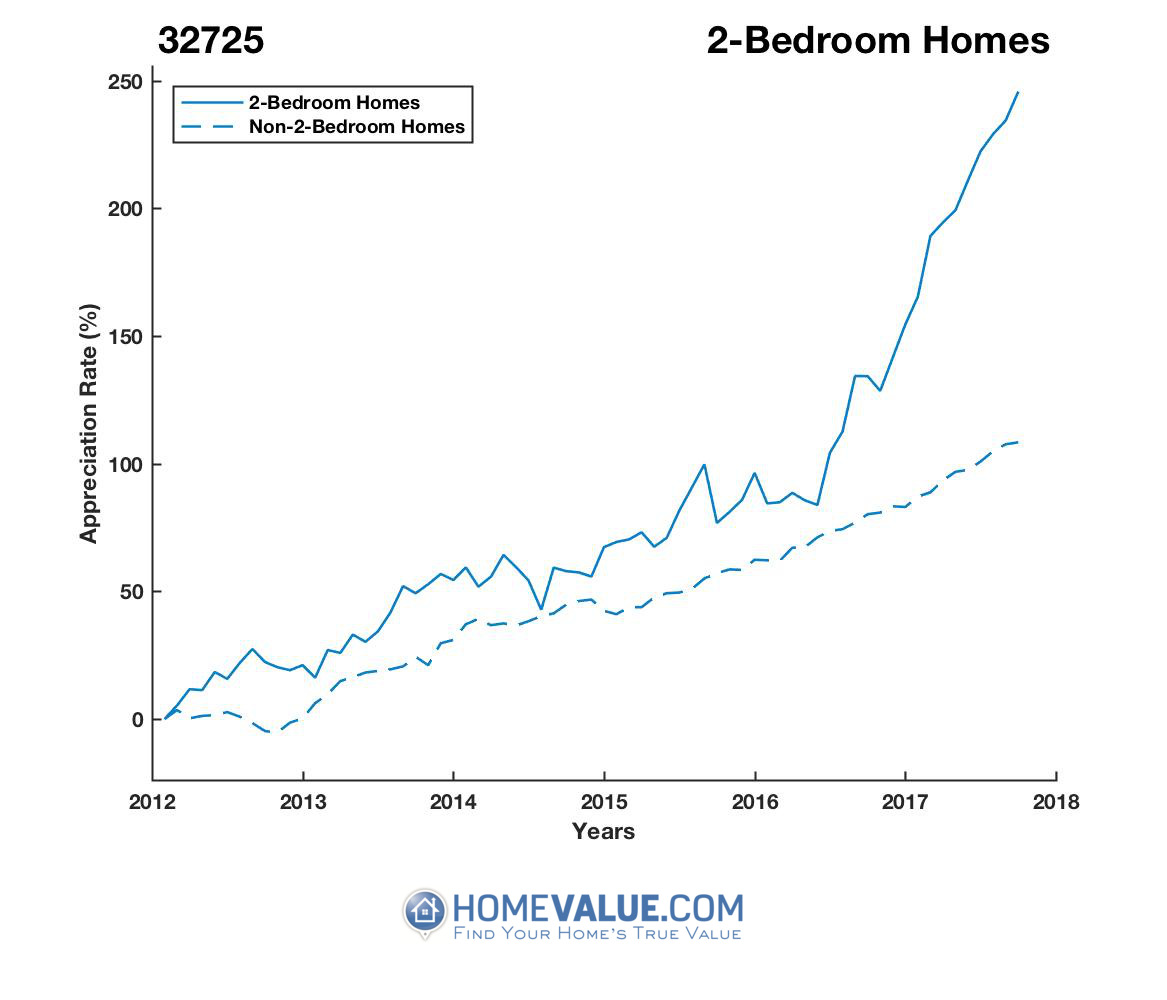 2 Bedrooms Homes have appreciated 2.0x faster since 03/15/2012.