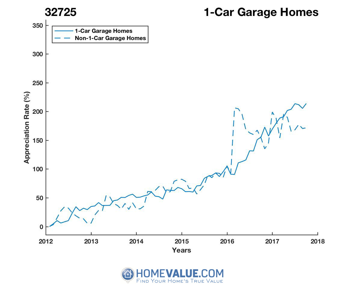 1 Car Garage Homes have appreciated 51% faster since 03/15/2012.