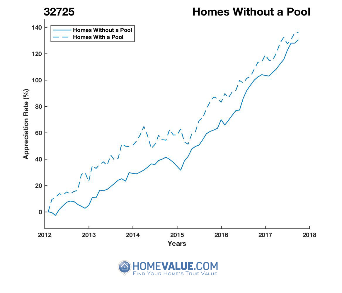 Homes Without A Pool Homes have appreciated 32% faster since 03/15/2014.