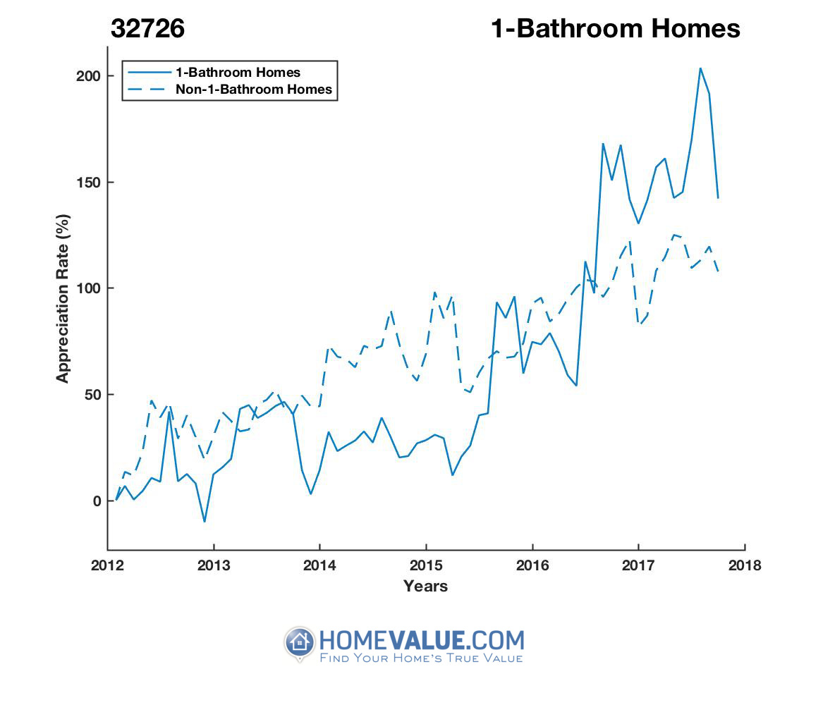1 Bathroom Homes have appreciated 2.1x faster since 03/15/2015.