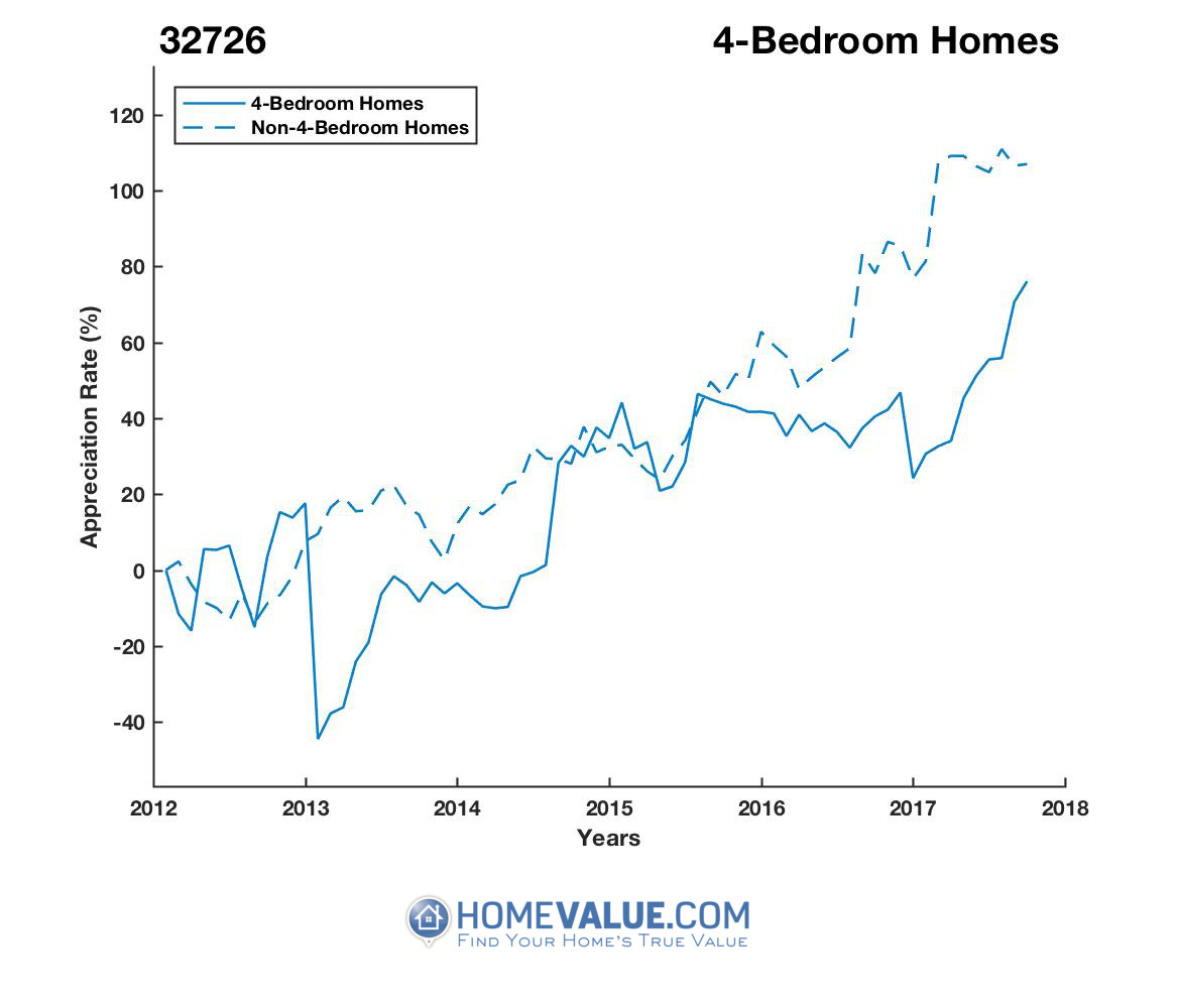 4 Bedrooms Homes have appreciated 2.0x faster since 03/15/2013.