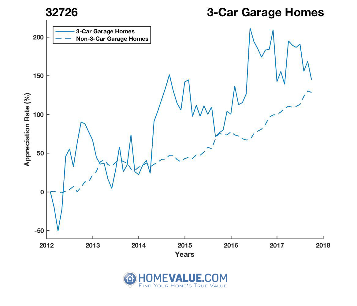 3 Car Garage Homes have appreciated 3.6x faster since 03/15/2012.