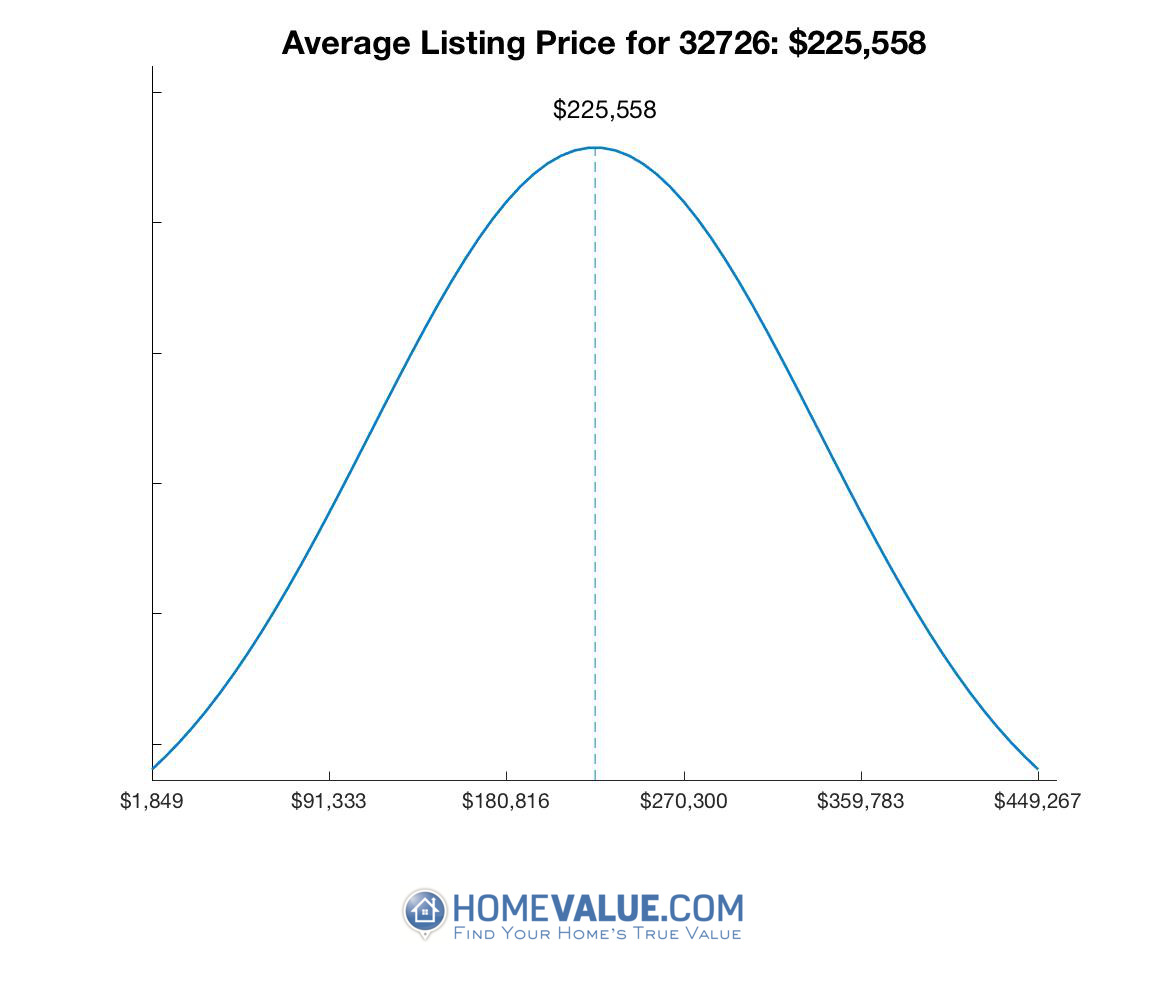 Average List Price 32726