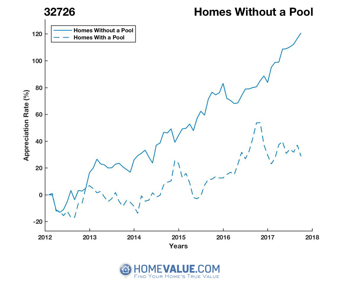 Homes Without A Pool Homes have appreciated 2.0x faster since 03/15/2012.