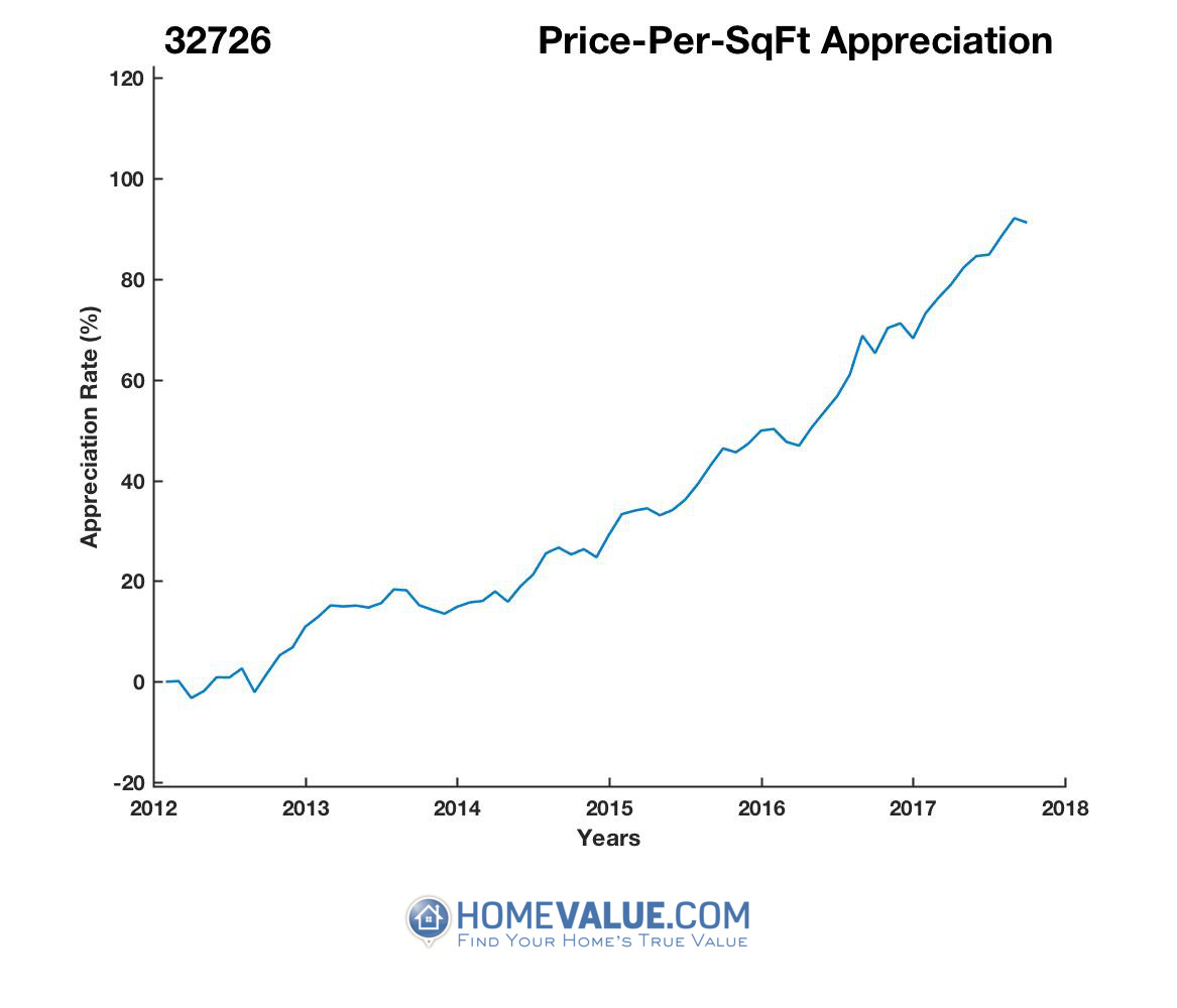 Average Price Per Sq.Ft. 32726