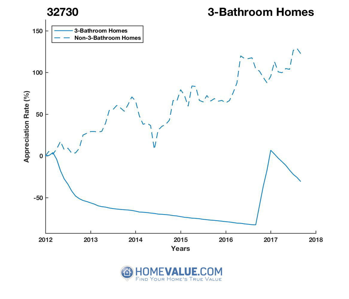 3 Bathrooms Homes have appreciated 3.1x faster since 03/15/2016.