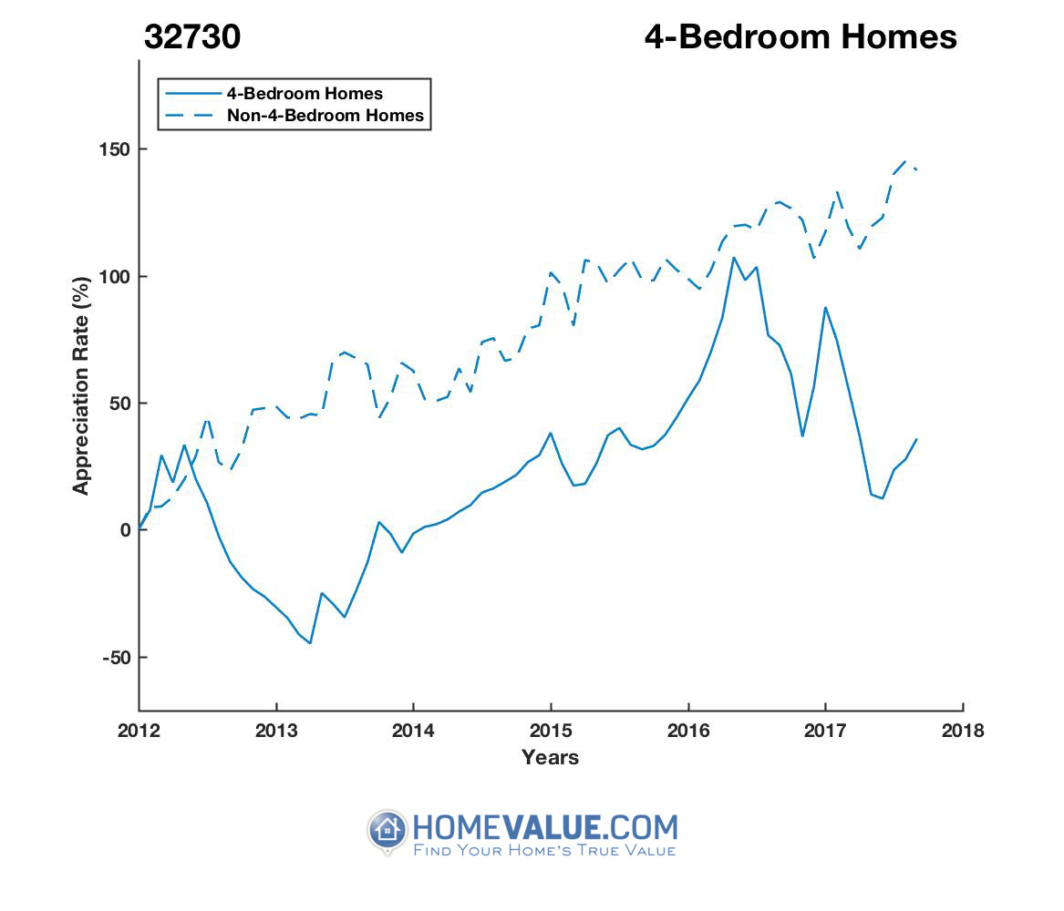 4 Bedrooms Homes have appreciated 86% faster since 03/15/2013.