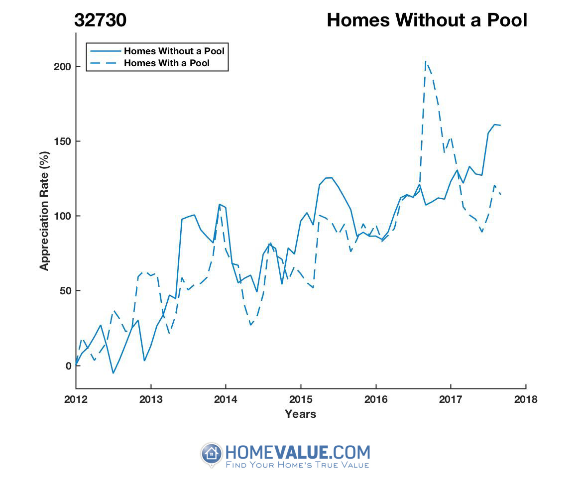 Homes Without A Pool Homes have appreciated 50% faster since 09/15/2016.