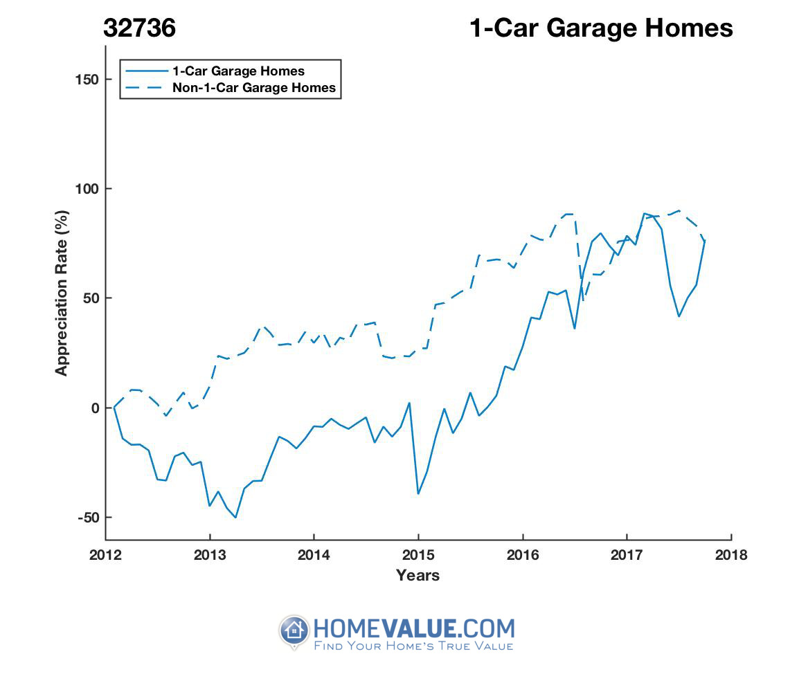 1 Car Garage Homes have appreciated 3.1x faster since 03/15/2013.
